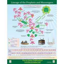 Lineage of the Prophets and Messengers (English Poster)